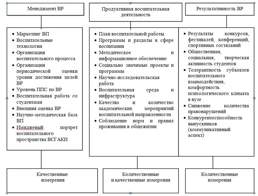 Структура оценки качества воспитательного процесса ВСГИК