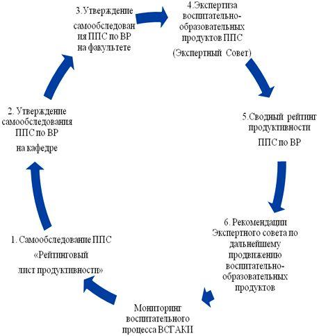 Экспертиза воспитательного процесса ФГБОУ ВО ВСГИК